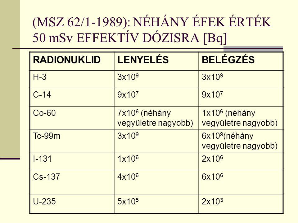 (MSZ 62/1-1989): NÉHÁNY ÉFEK ÉRTÉK 50 mSv EFFEKTÍV DÓZISRA [Bq]